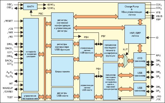 Архитектура контроллера TD243