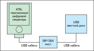 Использование моста для соединения двух устройств