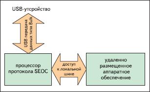 Иллюстрация работы протокола SEOC