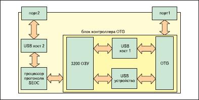 Структурная схема ISP1261