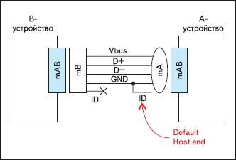 Соединение двух OTG-устройств
