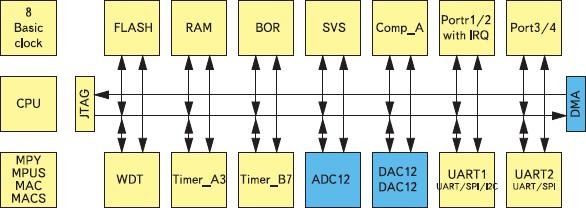 Рис. 3. Функциональная схема микроконтроллеров MSP430F16x/15x