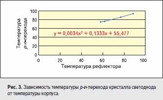 Зависимость температуры p-n-перехода кристалла светодиода от температуры корпуса