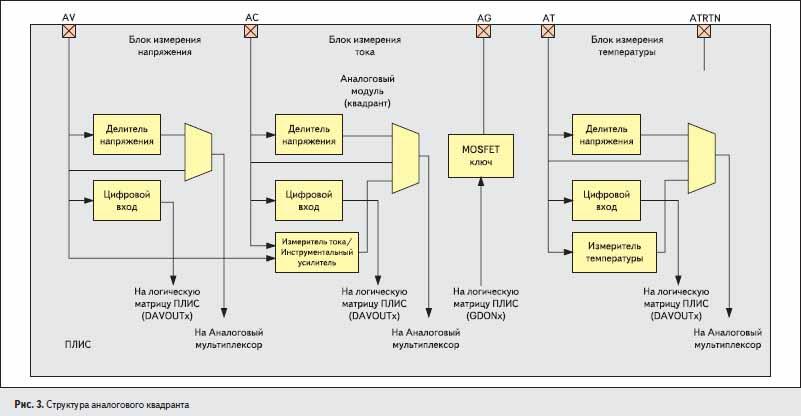 Структура аналогового квадранта