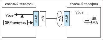 Соединение между собой двух USB OTG-телефонов