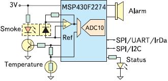 Рис. 4. Пример реализации датчика дыма на базе MSP430F2274
