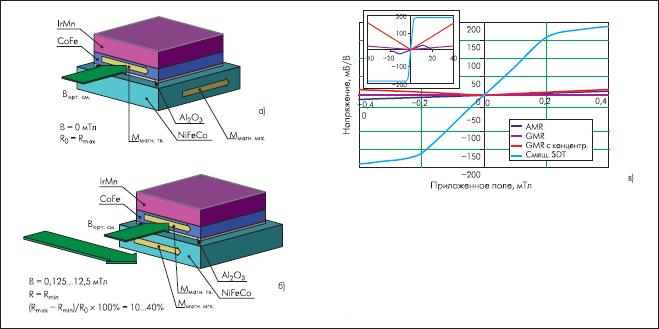 Функциональный принцип датчиков ГМР на основе структуры со спин-зависимым туннелированием.