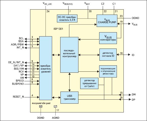 Блок-схема трансивера ISP1301
