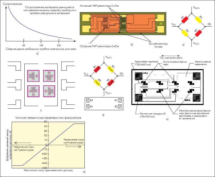 Технологии стандартных аналоговых датчиков NVE [85, 86].