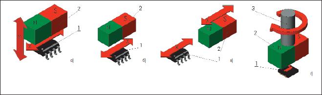 Стандартные измерительные техники гигантских магниторезисторов.