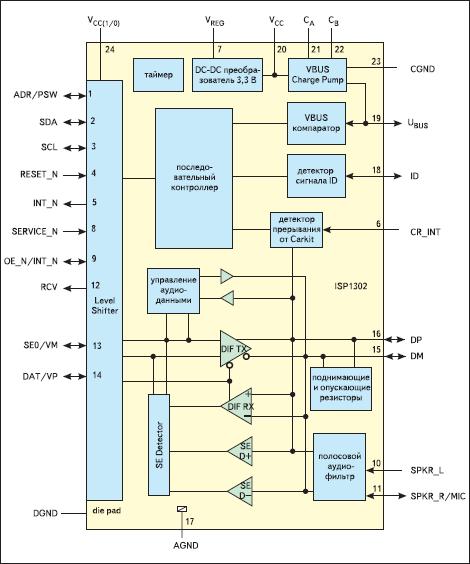 Блок-схема трансивера ISP1302