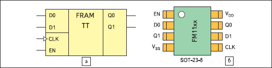 Условное графическое обозначение сдвоенных FRAM-триггеров