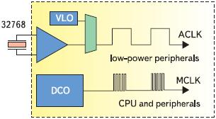 Рис. 7. Система тактирования микроконтроллера MSP430