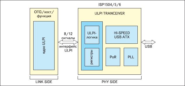 Структурная схема трансиверов серии ISP1504/5/6