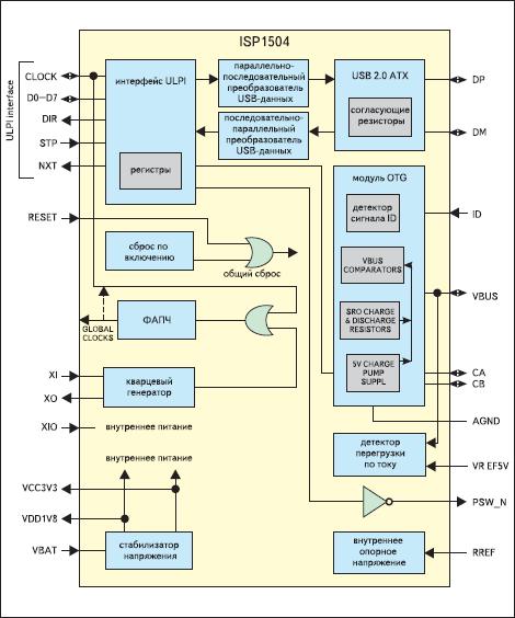 Блок-схема USB OTG трансивера ISP1504