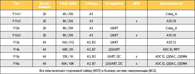 Таблица 1. Краткая характеристика микроконтроллеров MSP430x1xx