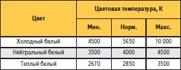 Цветовая температура белых светодиодов HPL