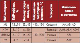 Общая техническая характеристика материалов ГМР NVE