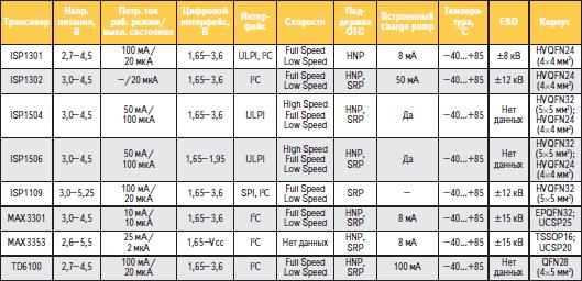 Сводная таблица базовых параметров USB OTG трансиверов