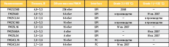 Сертификация ИС FRAM для автомобильных применений