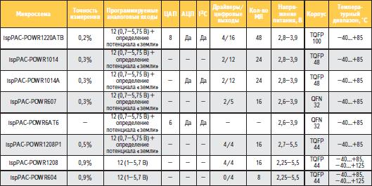 Краткие характеристики микросхем семейства Power Manager
