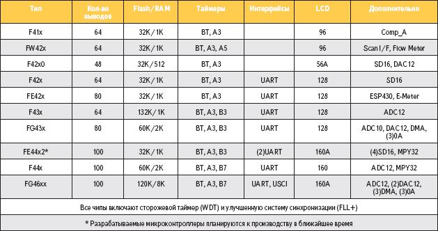 Таблица 2. Краткая характеристика микроконтроллеров MSP430F4xx