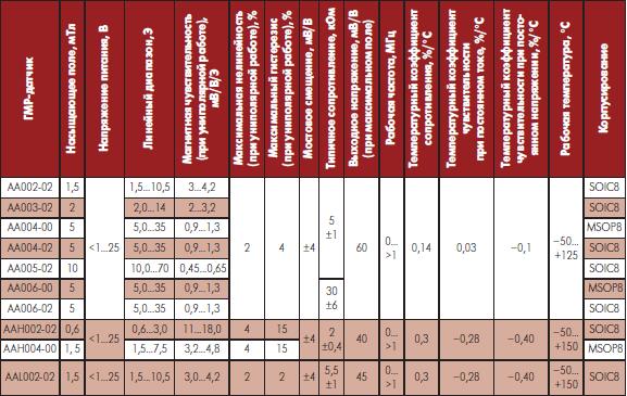 Сравнительные технические данные аналоговых магнитометров ГМР NVE