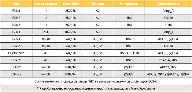 Таблица 3. Краткая характеристика микроконтроллеров MSP430F2xx