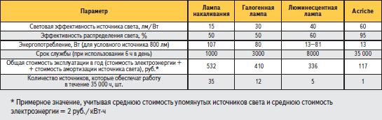Сравнение экономической эффективности Acriche с другими источниками света