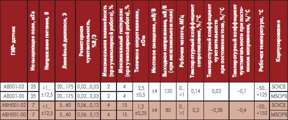 Сравнительные технические данные аналоговых градиометров ГМР NVE (с расстоянием между элементами 0,5 мм)
