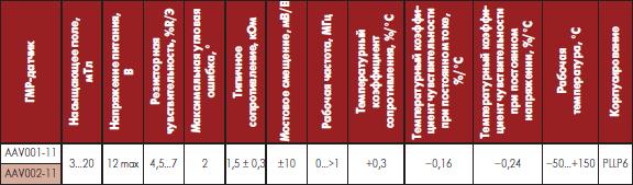 Некоторые технические данные аналоговых угловых датчиков ГМР NVE