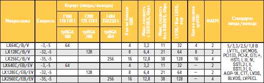 Краткие характеристики микросхем семейства ispGDX2