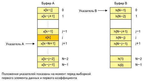 Буферы линии задержки и коэффициентов КИХ-фильтра