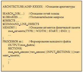 Структура файла LDF