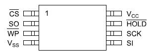 Расположение выводов CAT25xxx