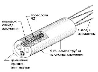 Проволочная конструкция термометра сопротивления