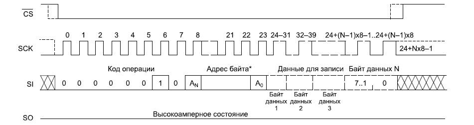 Временные диаграммы процесса записи