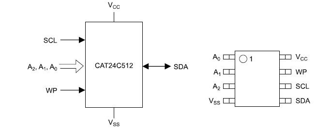 Расположение выводов CAT24Сxxx