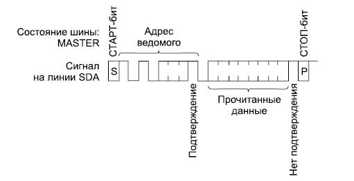 Временные диаграммы процесса непосредственного чтения