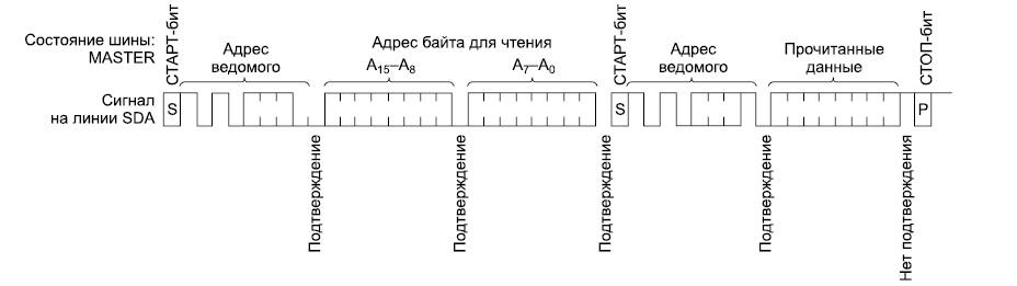 Временные диаграммы процесса чтения по заданному адресу
