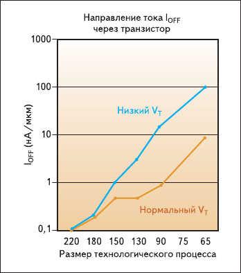 Рис. 1. Зависимость тока утечки от характерного размера технологического процесса