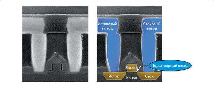 Рис. 2. Транзистор со средней толщиной оксида кремния в FPGA Virtex-4