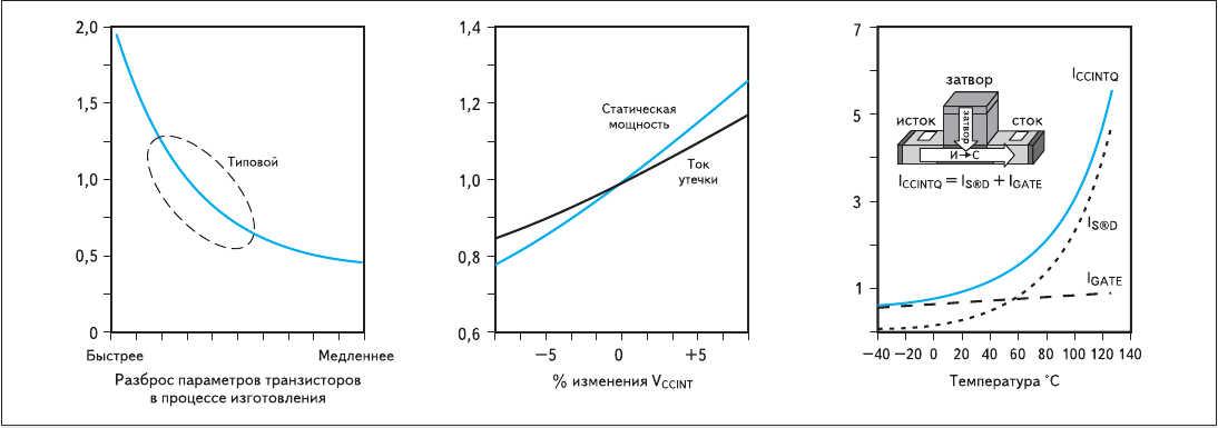 Рис. 3. Зависимость относительного уровня статического потребления от различных факторов
