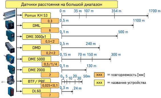 Рис. 1. Ассортимент датчиков расстояния большого диапазона компании SICK