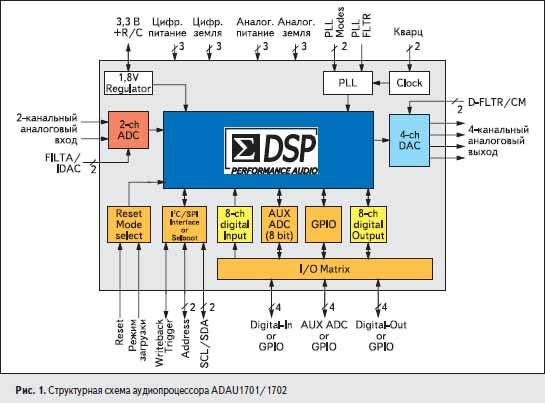 Структурная схема аудиопроцессора ADAU1701/1702