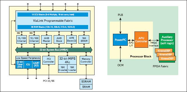 Схемы подключения процессорных блоков к матрице программируемых ячеек в семействах QuickMIPS и Virtex-4FX