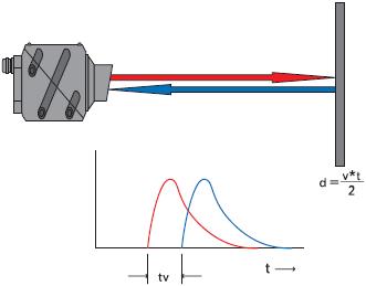 Рис. 2. Принцип работы лазерного датчика расстояния DT60