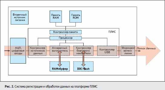 Система регистрации и обработки данных на платформе ПЛИС