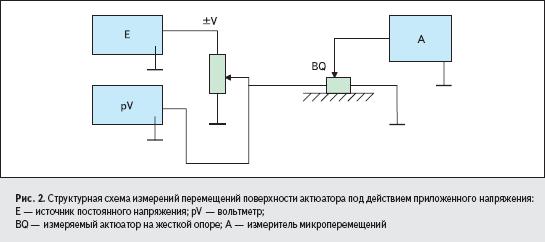 Структурная схема измерений перемещений поверхности актюатора под действием приложенного напряжения