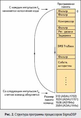 Структура программы процессоров SigmaDSP